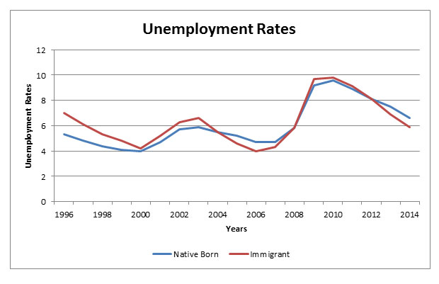 factors of unemployment in a nation What are five economic factors of business  the nation's unemployment rate is a sign of how well the economy as a whole is doing.