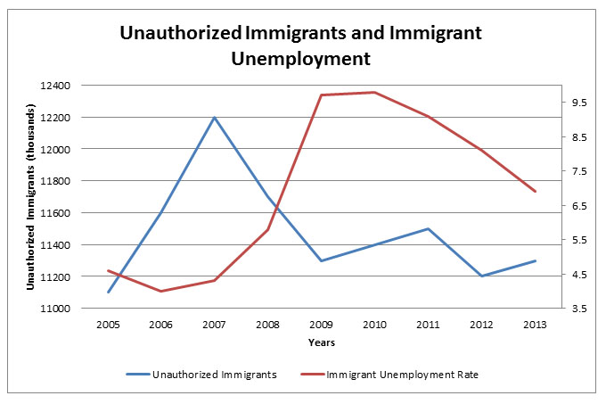 effects of illegal immigration on staffing essay If you want to write an outstanding paper on the effects of illegal immigration, don't hesitate to read an expert written essay example on this topic below.