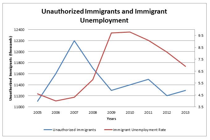 cato institute immigration numbers