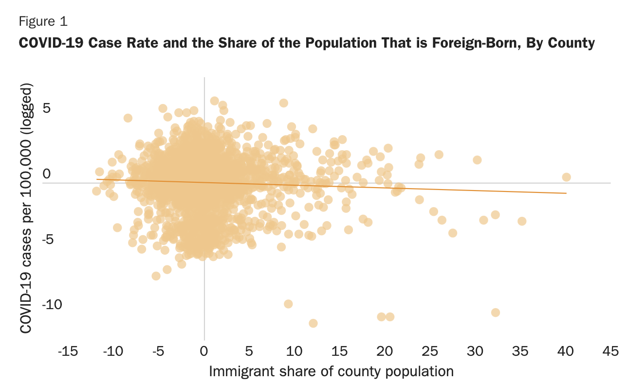 COVID case rate immigrants
