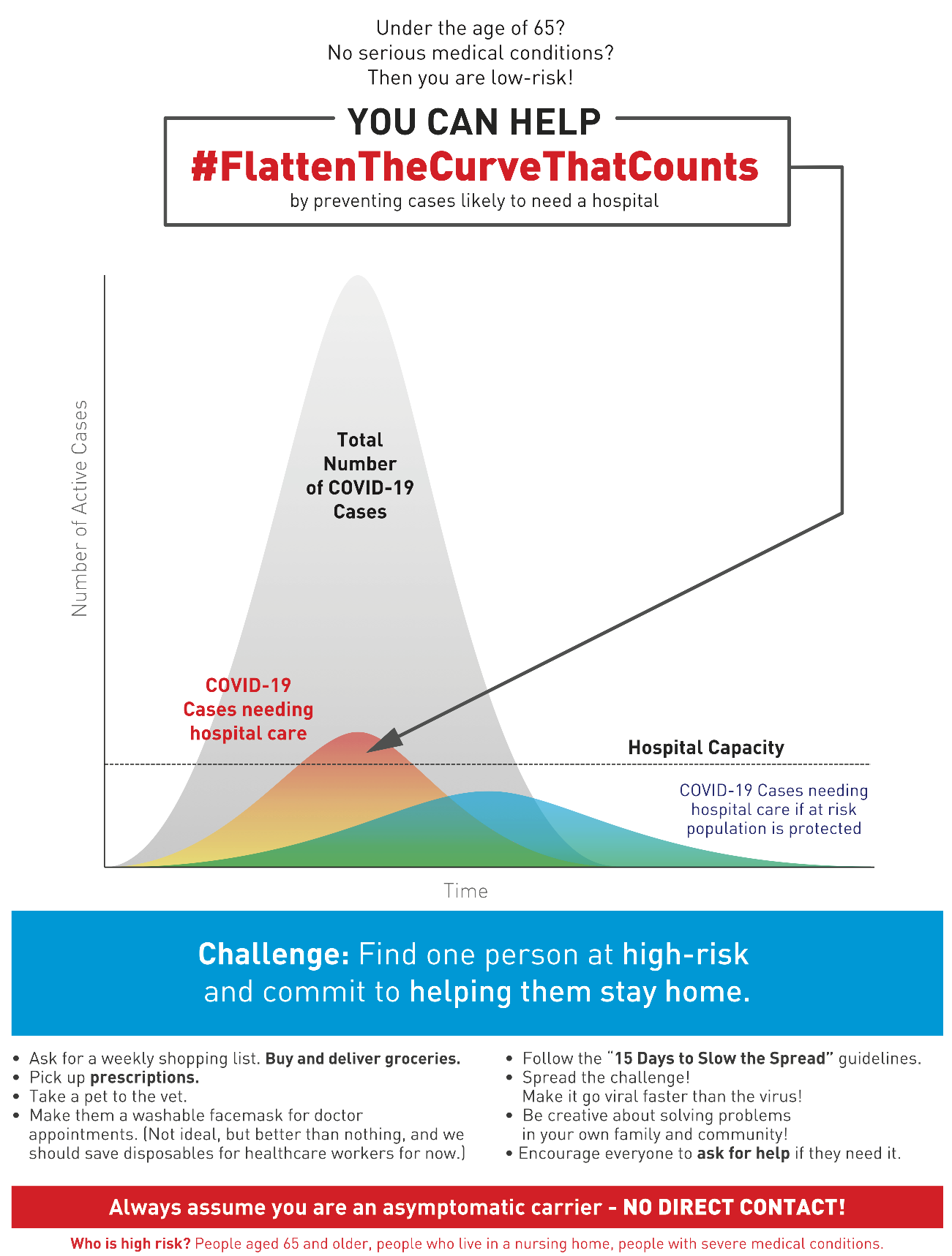 Flatten the Curve -- Restart the Economy