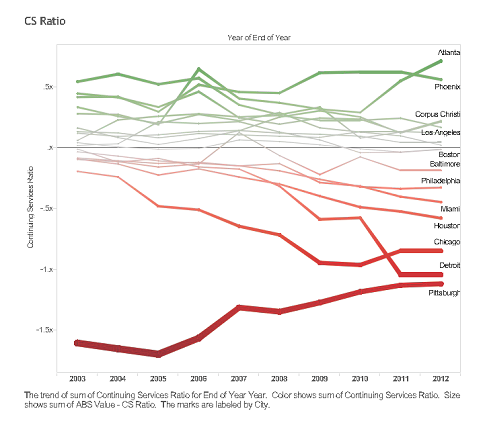 Continuing Services Ratio