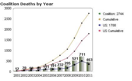 Deaths in Afghanistan chart.png