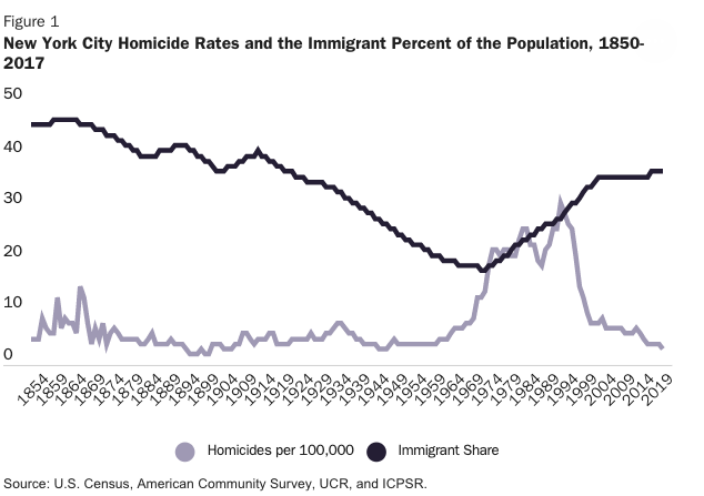 NYC immigrants homicide rates