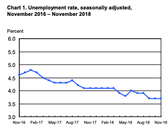 November unemployment rate