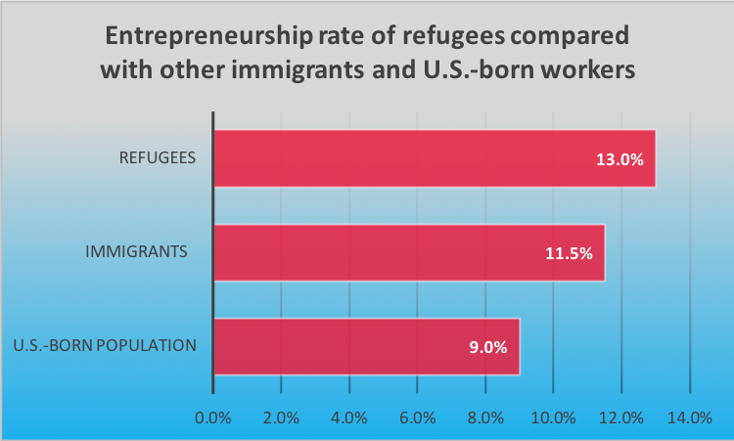 immigration economic graph