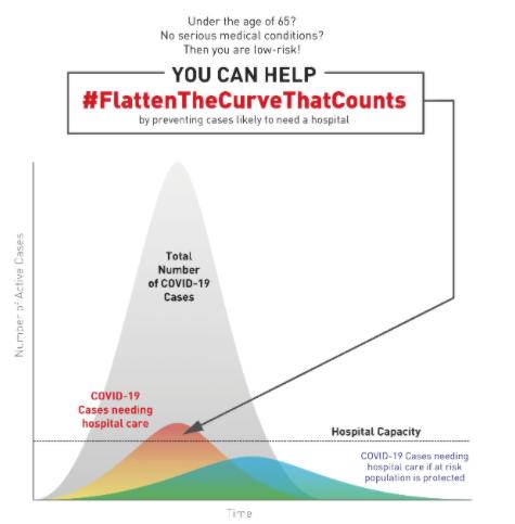 flatten the curve