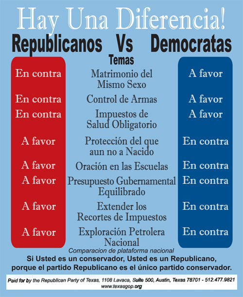 democrat party vs republican party