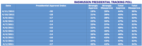 rasmussen presidential tracking poll.png